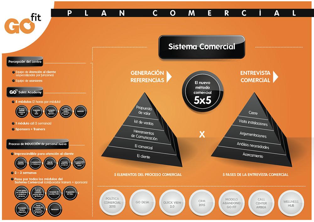 infografía_plan_comercial